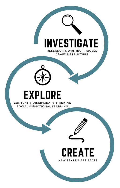 Biography Clearinghouse graphic showing three main parts of how entries are organized: Investigate, Explore, and Create